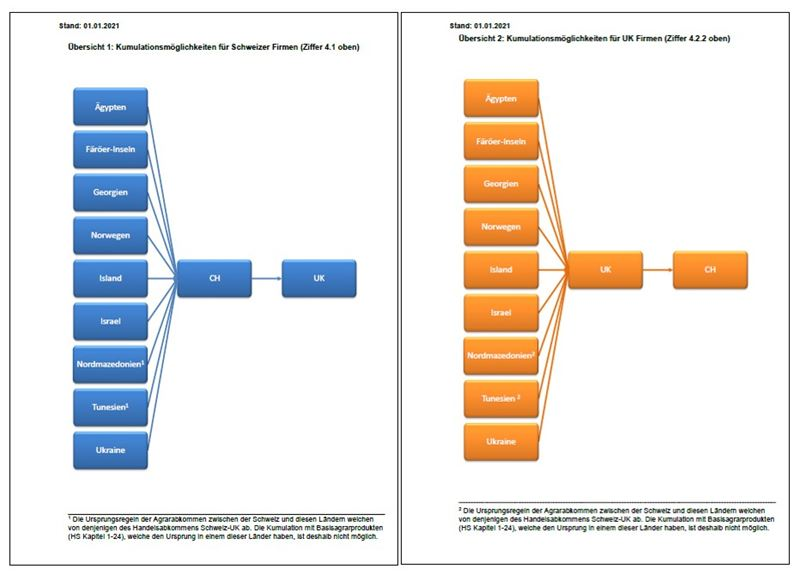 Diagonale-Kumulation im Abkommen CH-UK