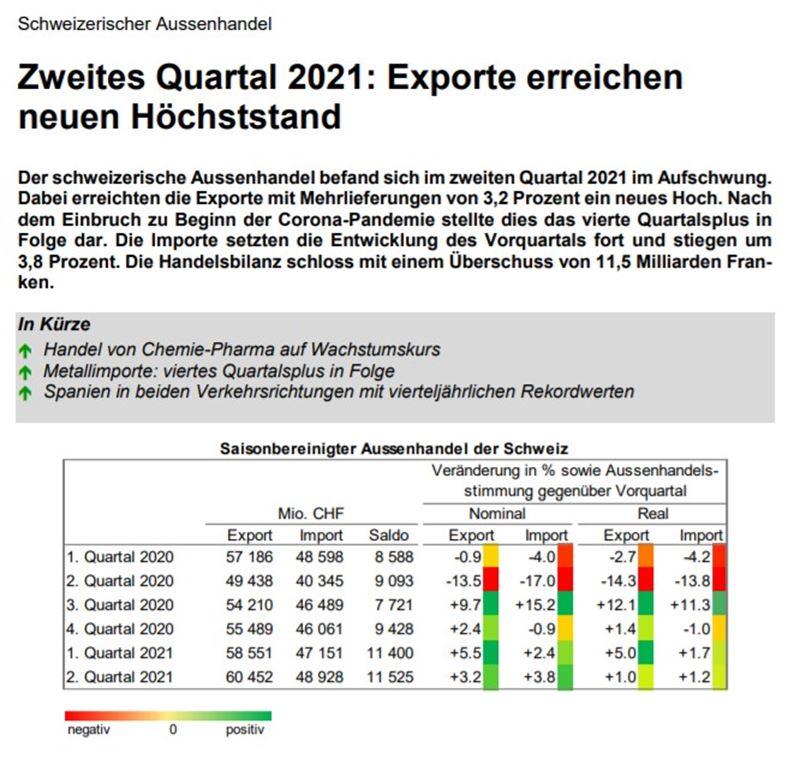 Schweizer Exportwirtschaft in neuem Höhenflug!
