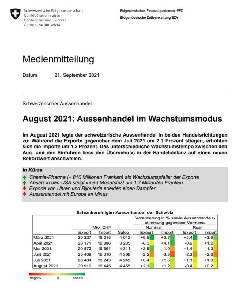 Pharma Exporte treiben den Schweizer Aussenhandel in neue Höhen!